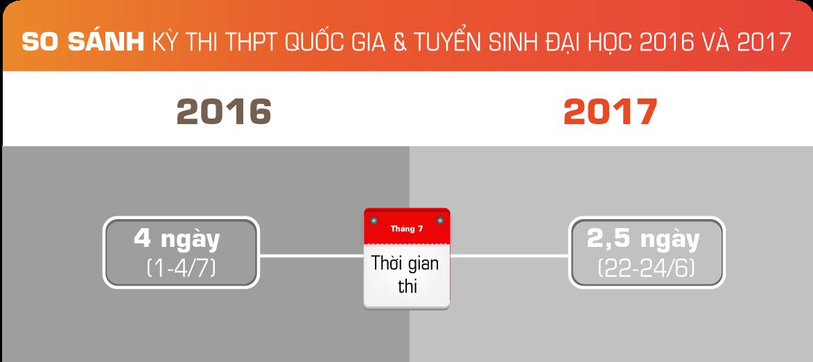 Lịch thi THPT,ĐH 2017